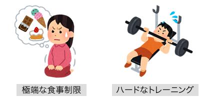 極端な食事制限・ハードなトレーニング